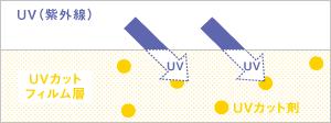 ポリエチレン原料に紫外線吸収剤を練り込んでいます。
